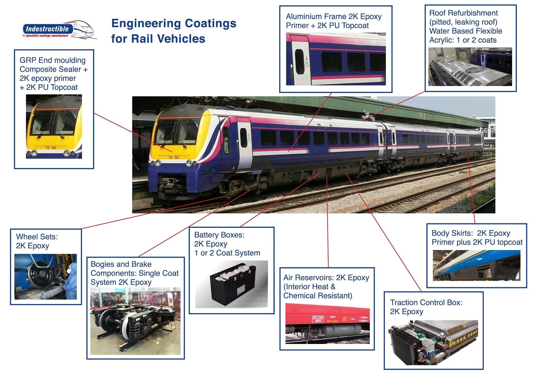 engineering coatings for rail vehicles | industrial coating solutions